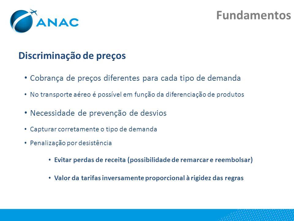 Discriminação de preços Cobrança de preços diferentes para cada tipo de demanda No transporte aéreo é possível em função da diferenciação de produtos
