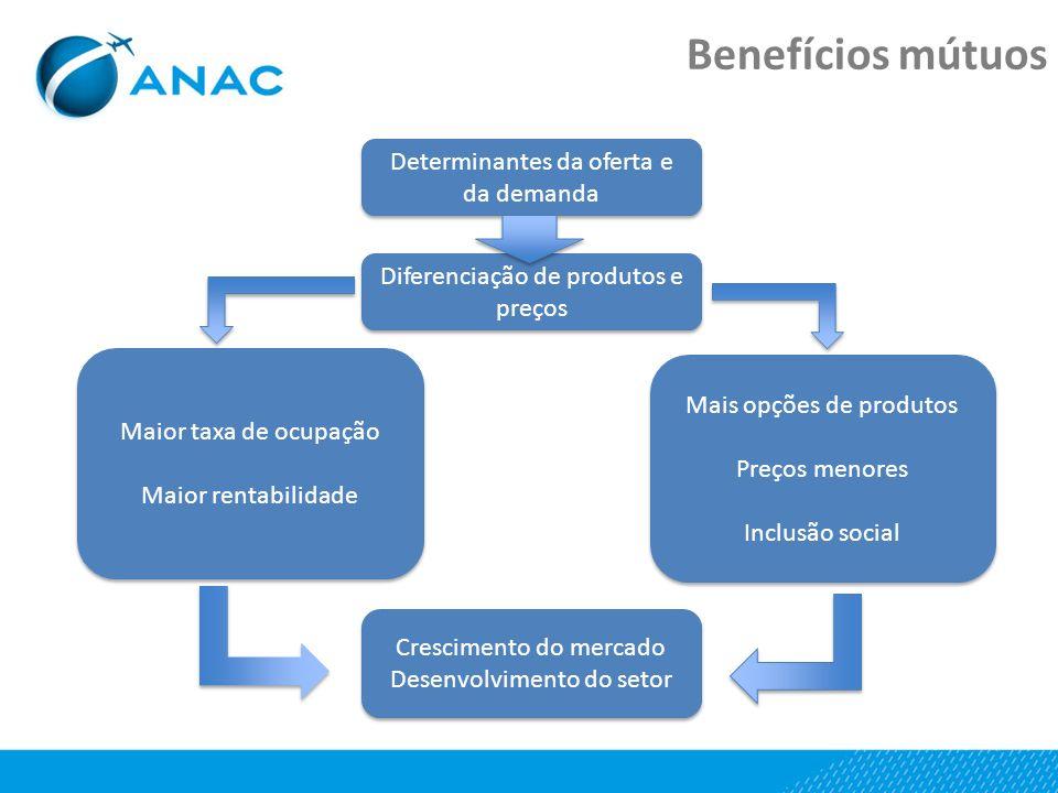 Determinantes da oferta e da demanda Mais opções de produtos Preços menores Inclusão social Mais opções de produtos Preços menores Inclusão social Mai