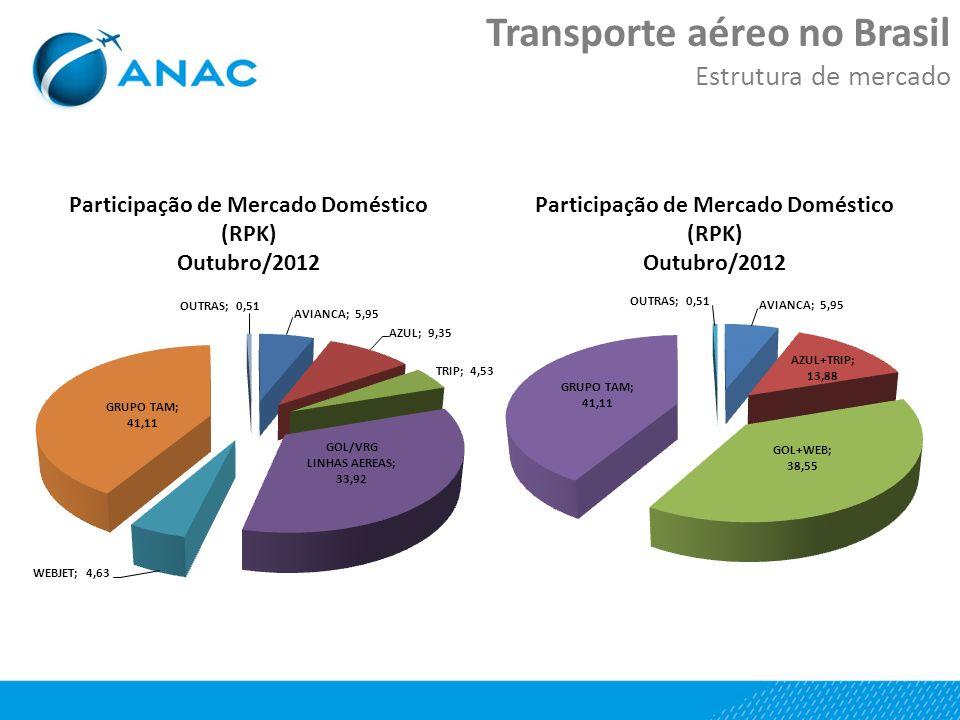 Transporte aéreo no Brasil Estrutura de mercado