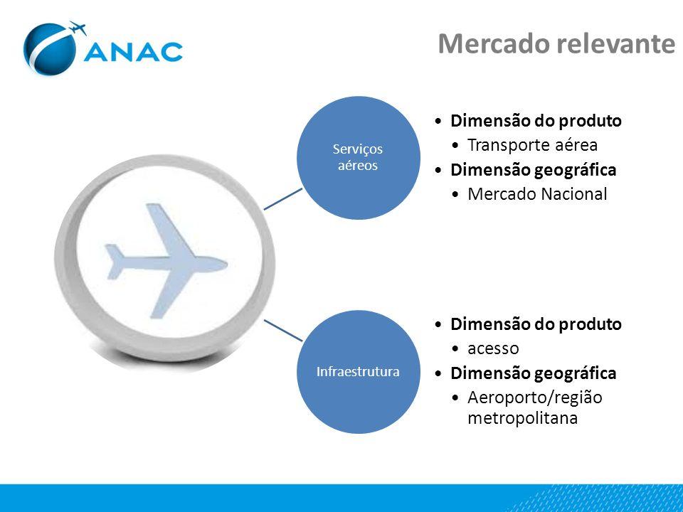 Serviços aéreos Dimensão do produto Transporte aérea Dimensão geográfica Mercado Nacional Infraestrutura Dimensão do produto acesso Dimensão geográfic