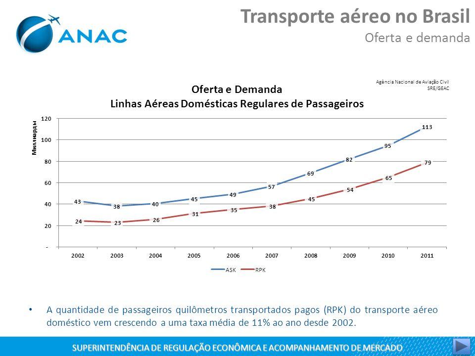 SUPERINTENDÊNCIA DE REGULAÇÃO ECONÔMICA E ACOMPANHAMENTO DE MERCADO A quantidade de passageiros quilômetros transportados pagos (RPK) do transporte aéreo doméstico vem crescendo a uma taxa média de 11% ao ano desde 2002.