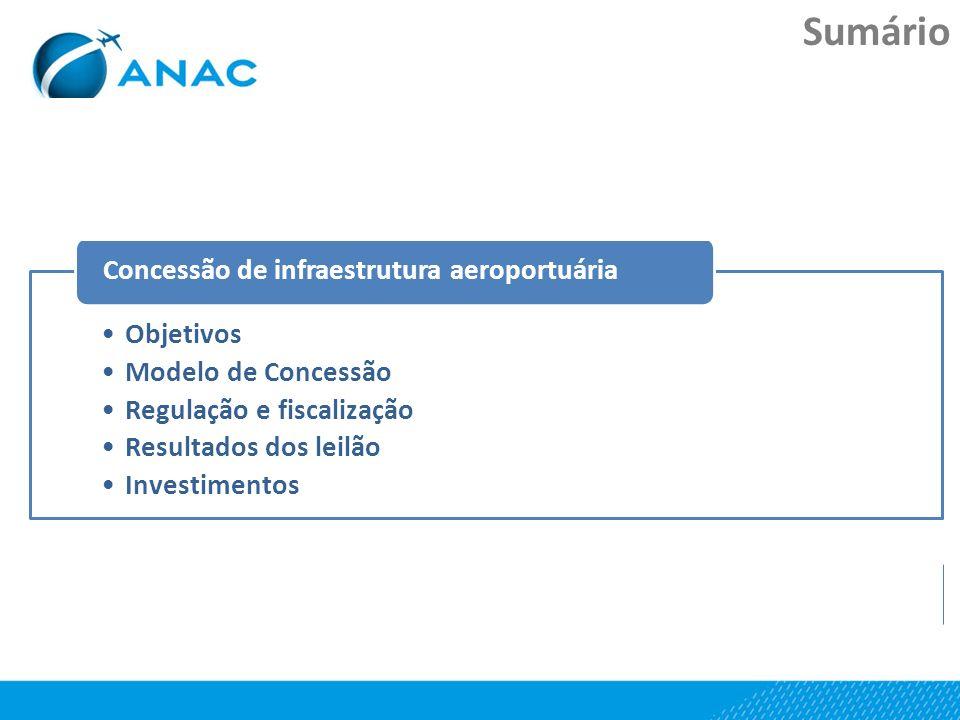 Sumário Dados do setor Objetivos Modelo de Concessão Regulação e fiscalização Resultados dos leilão Investimentos Concessão de infraestrutura aeroportuáriaPassagens áereas
