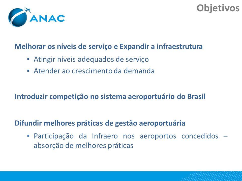 Melhorar os níveis de serviço e Expandir a infraestrutura Atingir níveis adequados de serviço Atender ao crescimento da demanda Introduzir competição