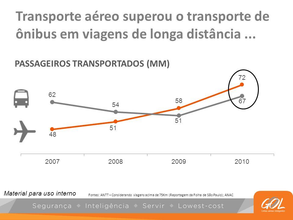Transporte aéreo superou o transporte de ônibus em viagens de longa distância... PASSAGEIROS TRANSPORTADOS (MM) Fontes: ANTT – Considerando viagens ac