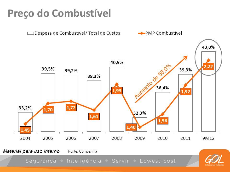Preço do Combustível Aumento de 58,0% Fonte: Companhia Material para uso interno