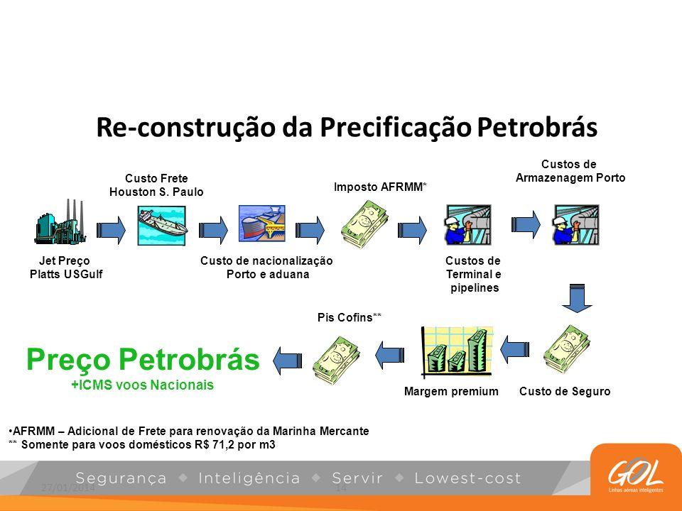 27/01/201414 Re-construção da Precificação Petrobrás NO TYPE OR IMAGES CAN TOUCH THE SKY Jet Preço Platts USGulf Custo Frete Houston S. Paulo Custo de