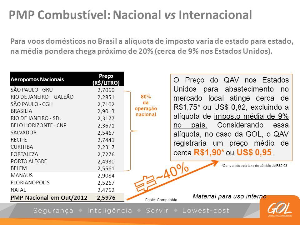 PMP Combustível: Nacional vs Internacional *Convertido pela taxa de câmbio de R$2,03 Aeroportos Nacionais Preço (R$/LITRO) SÃO PAULO - GRU2,7060 RIO D