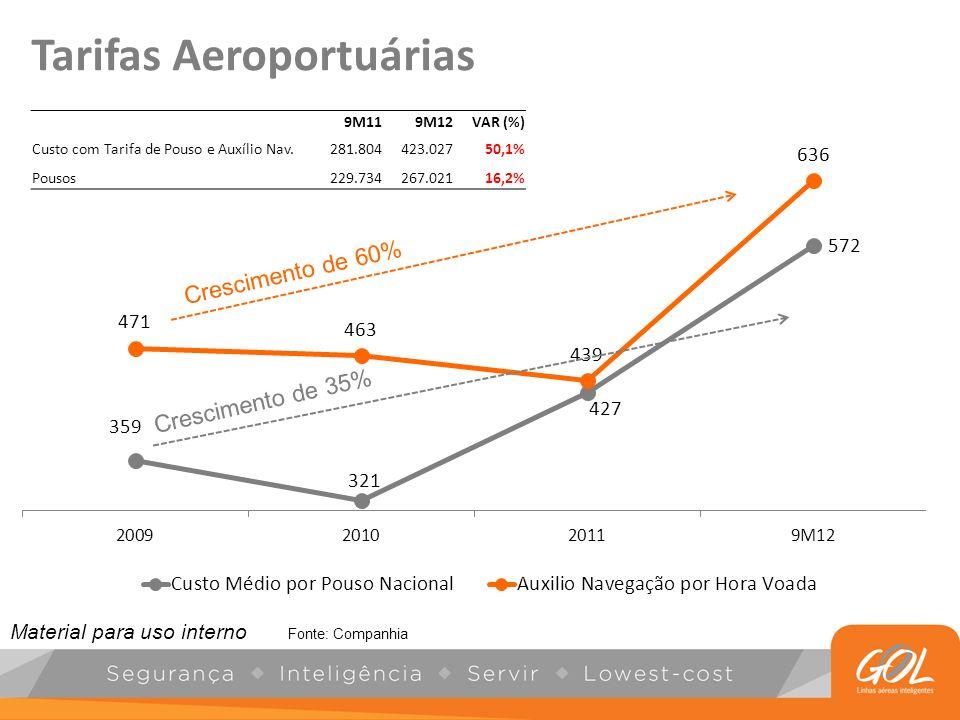 Tarifas Aeroportuárias Fonte: Companhia Crescimento de 60% Crescimento de 35% 9M119M12VAR (%) Custo com Tarifa de Pouso e Auxílio Nav.281.804423.02750
