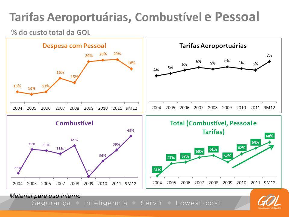 Tarifas Aeroportuárias, Combustível e Pessoal % do custo total da GOL Material para uso interno