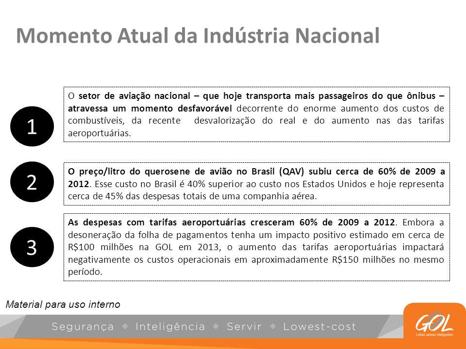 Crescimento da Indústria Nacional Aérea nos últimos anos CAGR de 15% (4x o crescimento médio do PIB no período ) Fonte: ANAC (Yield Tarifa Aérea: indicador que avalia preço médio pago para voar um 1 KM) ajustado pela inflação do período (IBGE); Passageiros Transportados 2011: Dado estimado (Infraero) * Queda de 60% Ascensão da Classe Média contribui para a demanda no setor aéreo brasileiro crescer mais que o PIB.