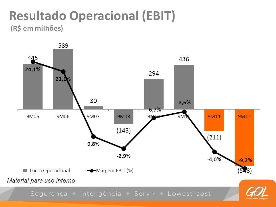 Resultado Operacional (EBIT) (R$ em milhões) Lucro Operacional Material para uso interno