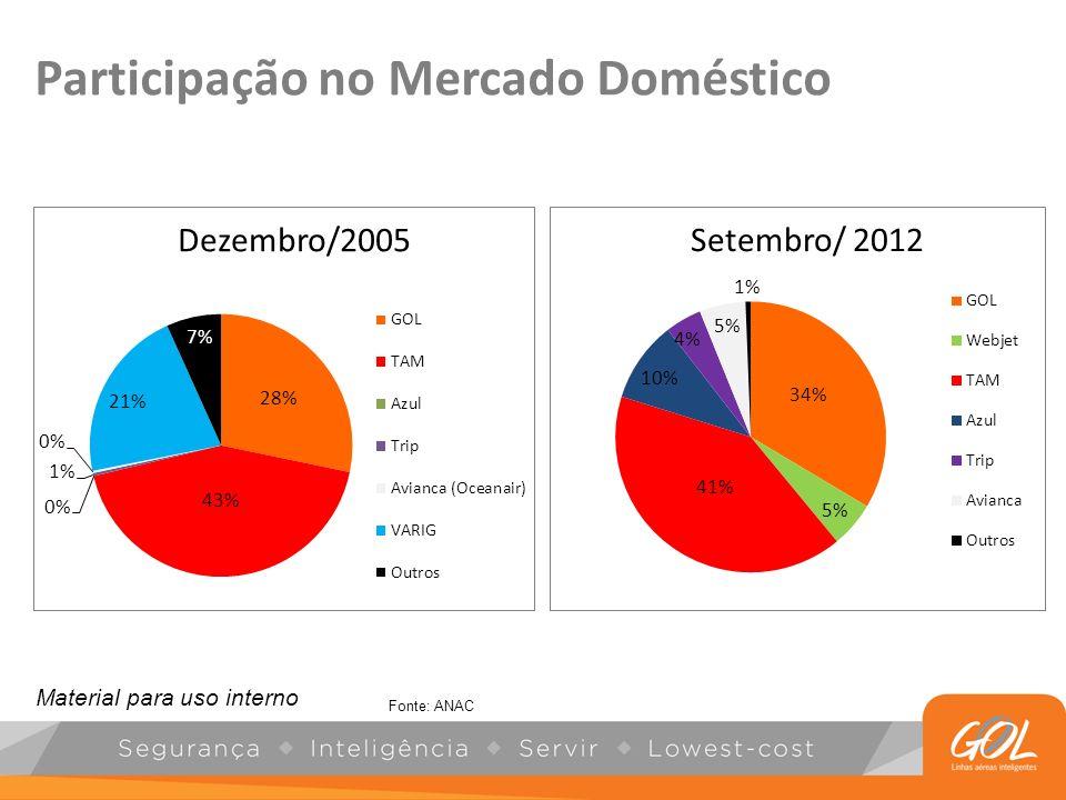Participação no Mercado Doméstico Fonte: ANAC Material para uso interno