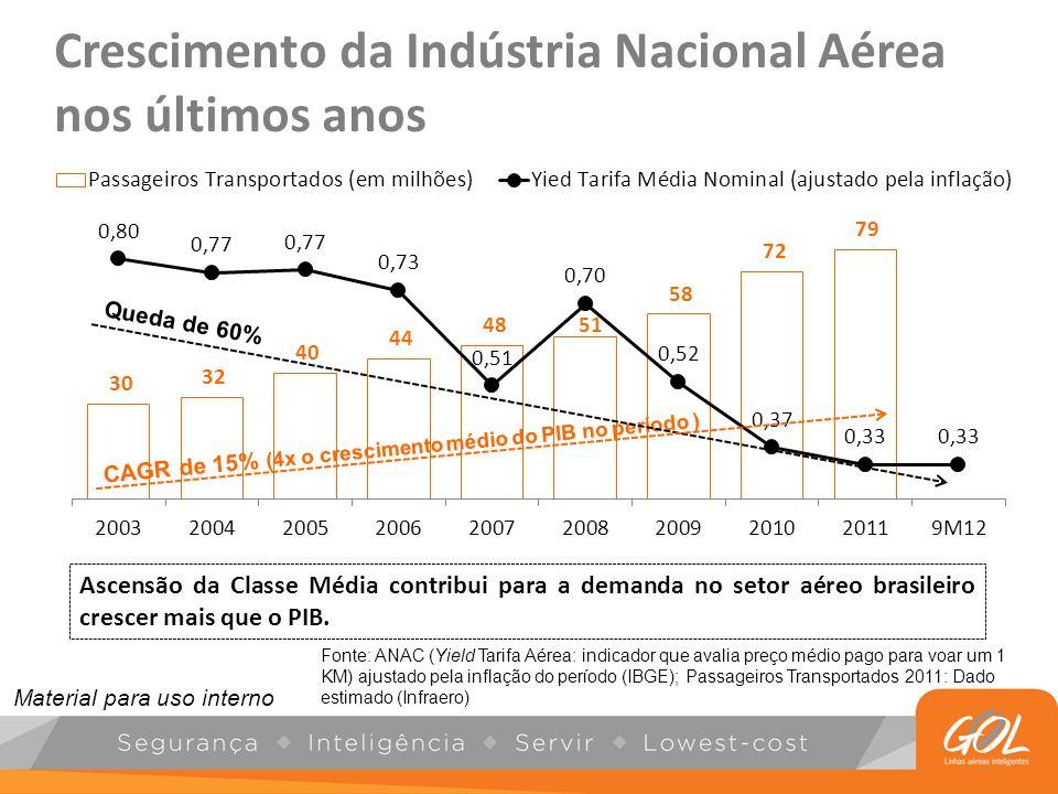 Crescimento da Indústria Nacional Aérea nos últimos anos CAGR de 15% (4x o crescimento médio do PIB no período ) Fonte: ANAC (Yield Tarifa Aérea: indi