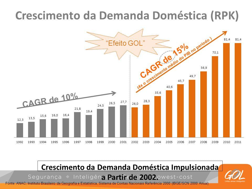 CAGR de 10% Crescimento da Demanda Doméstica (RPK) Crescimento da Demanda Doméstica Impulsionada a Partir de 2002. Fonte: ANAC; Instituto Brasileiro d