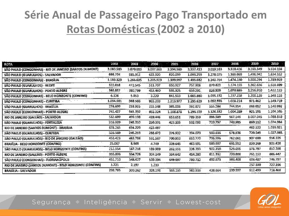 Série Anual de Passageiro Pago Transportado em Rotas Domésticas e Internacionais (2002 a 2010)