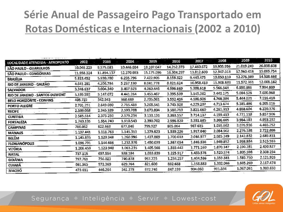 Tarifas Aeroportuárias Fonte: Companhia Crescimento de 60% Crescimento de 35% 9M119M12VAR (%) Custo com Tarifa de Pouso e Auxílio Nav.281.804423.02750,1% Pousos 229.734 267.02116,2% Material para uso interno