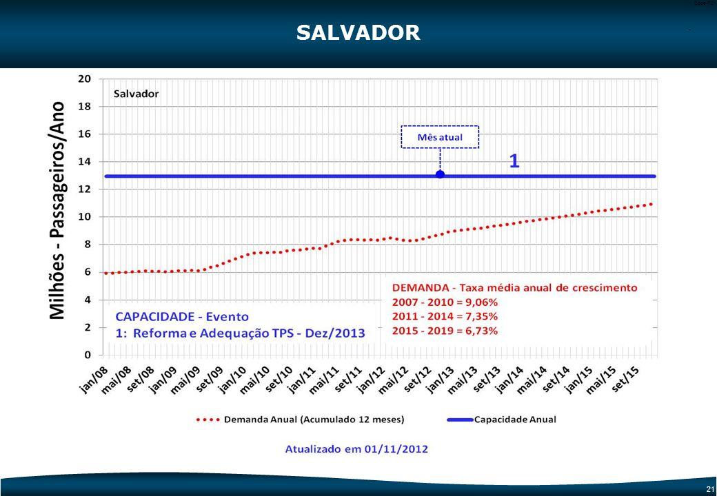 20 Code-P20 SALVADOR 3 Torre de Controle 1 TPS 3 3 1 1 Dados Operacionais20112014 Capacidade Total TPS (milhões)12,9 Demanda (milhões)8,310,2 2 Pátio