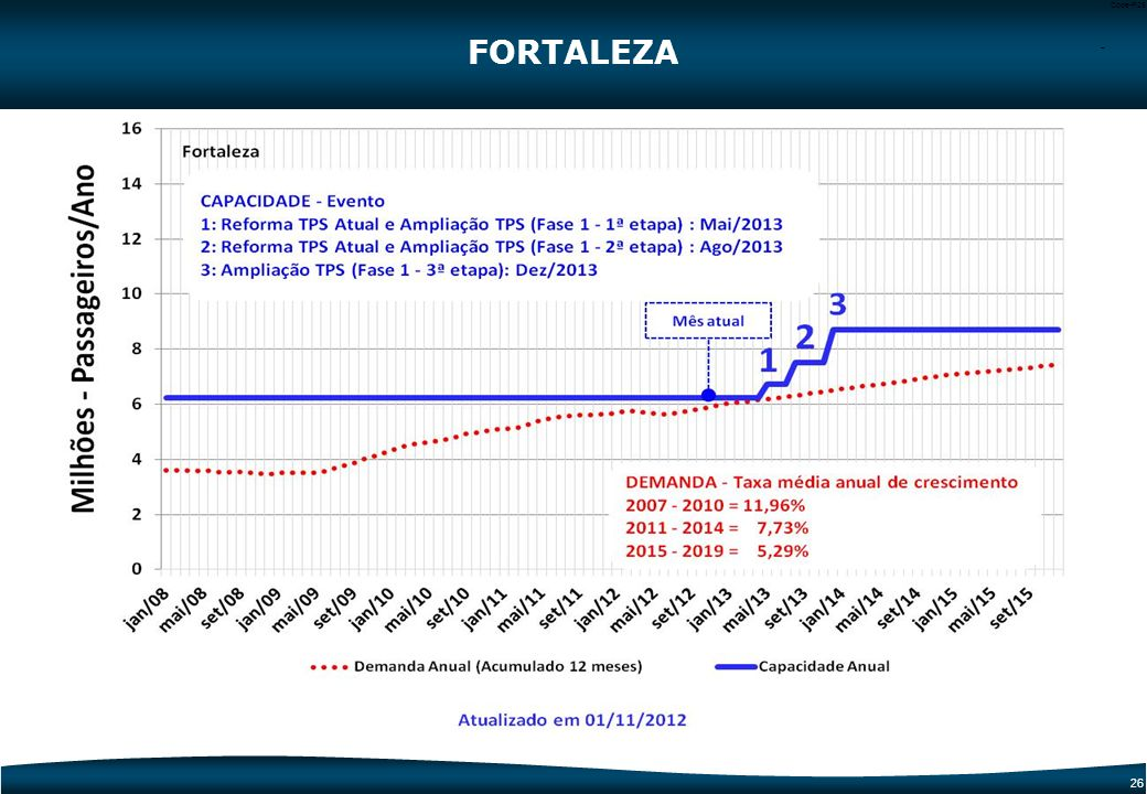 25 Code-P25 FORTALEZA 1 Reforma e Ampliação do TPS, Pátio de Aeronaves e Adequação do Sistema Viário (1ª Fase) 1 1 Dados Operacionais20112014 Capacida