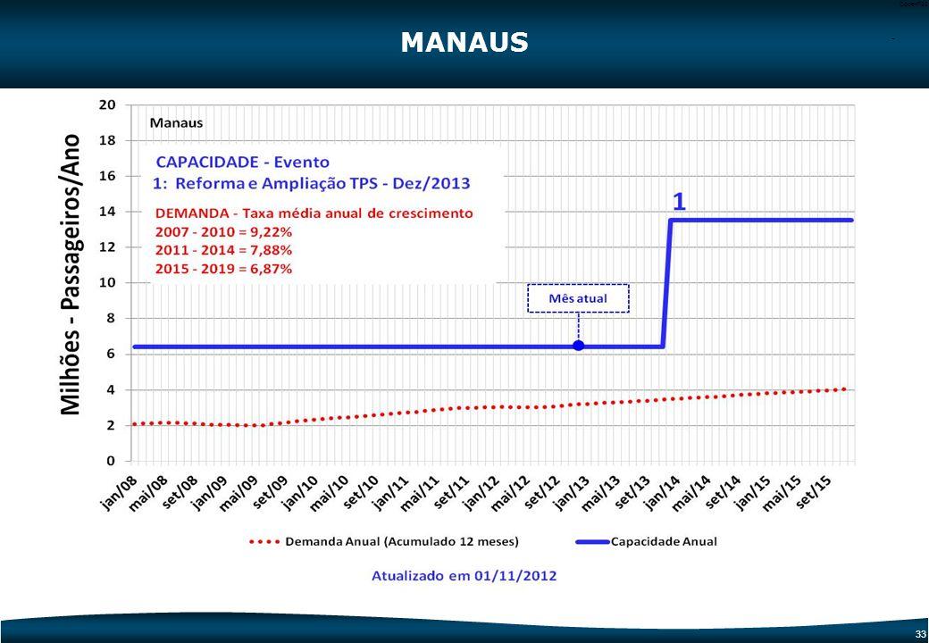 32 Code-P32 MANAUS PÁTIO DE AERONAVES 1 Reforma, Modernização e Ampliação do TPS e Adequação do Sistema Viário 1 1 Dados Operacionais20112014 Capacida