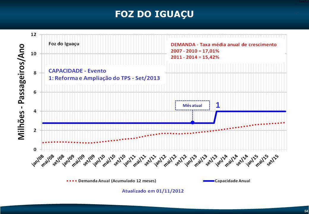 53 Code-P53 FOZ DO IGUAÇU 1 Reforma e Ampliação do TPS 1 1 Dados Operacionais20112014 Capacidade Total TPS (milhões)2,73,9 Demanda (milhões)1,62,6