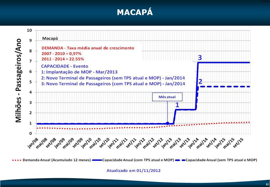 60 Code-P60 MACAPÁ 1 Novo TPS ESTACIONAMENTO DE VEÍCULOS SISTEMA VIÁRIO MOP PÁTIO TPS Dados Operacionais20102014 Capacidade Total TPS (milhões)0,96,8