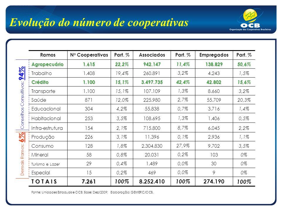 Cooperativas por região Fonte: Unidades Estaduais e OCB; Base: Dez/2009; Elaboração: GEMERC/OCB.