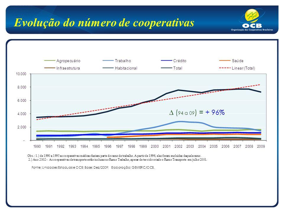 Evolução do número de cooperativas Obs.: 1.) de 1990 a 1995 as cooperativas médicas faziam parte do ramo de trabalho.