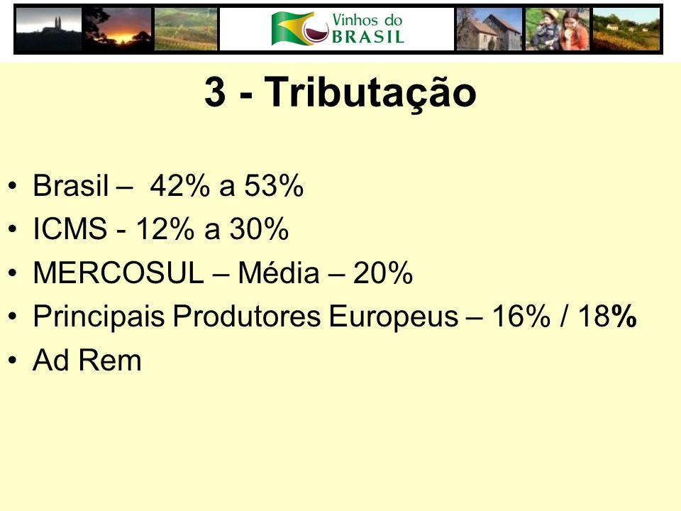 3 - Tributação Brasil – 42% a 53% ICMS - 12% a 30% MERCOSUL – Média – 20% Principais Produtores Europeus – 16% / 18% Ad Rem