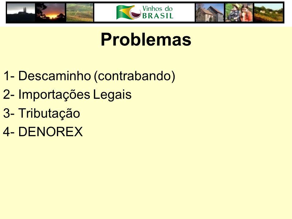 Problemas 1- Descaminho (contrabando) 2- Importações Legais 3- Tributação 4- DENOREX