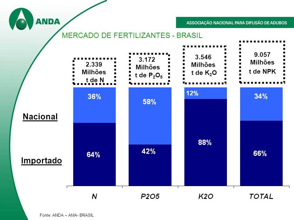 2.339 Milhões t de N 3.172 Milhões t de P 2 O 5 3.546 Milhões t de K 2 O 9.057 Milhões t de NPK Nacional Importado Fonte: ANDA – AMA- BRASIL MERCADO DE FERTILIZANTES - BRASIL