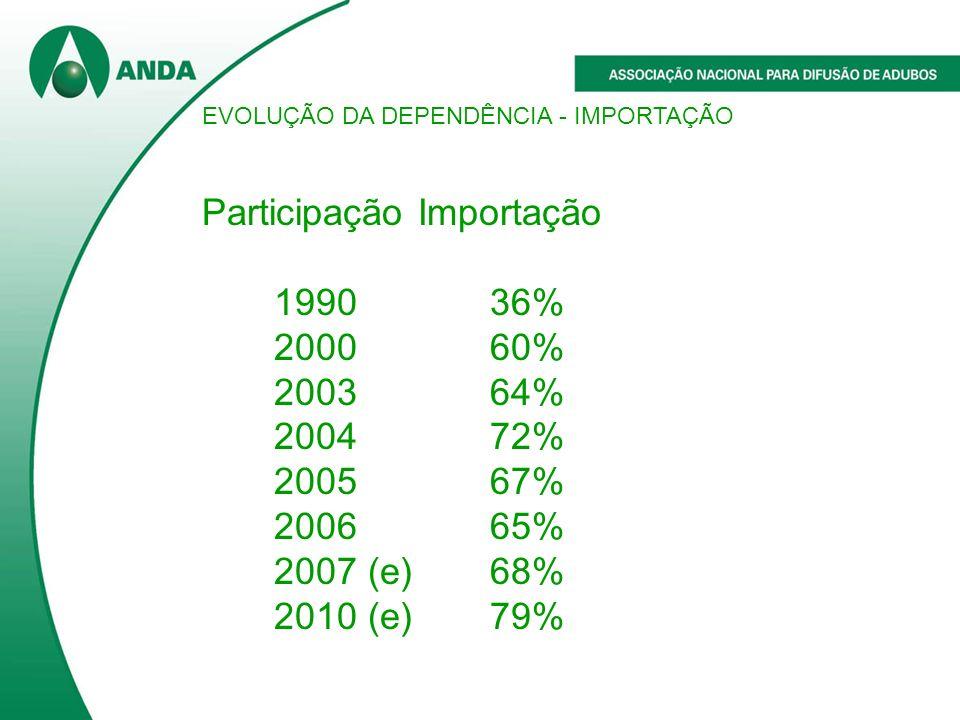 EVOLUÇÃO DA DEPENDÊNCIA - IMPORTAÇÃO Participação Importação 199036% 200060% 200364% 200472% 200567% 200665% 2007 (e)68% 2010 (e)79%