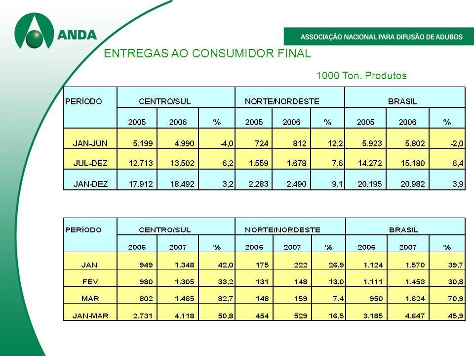 ENTREGAS AO CONSUMIDOR FINAL 1000 Ton. Produtos