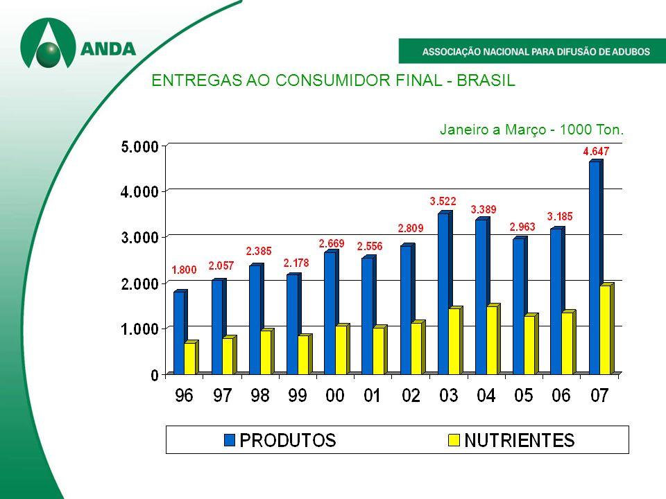 ENTREGAS AO CONSUMIDOR FINAL - BRASIL Janeiro a Março - 1000 Ton.