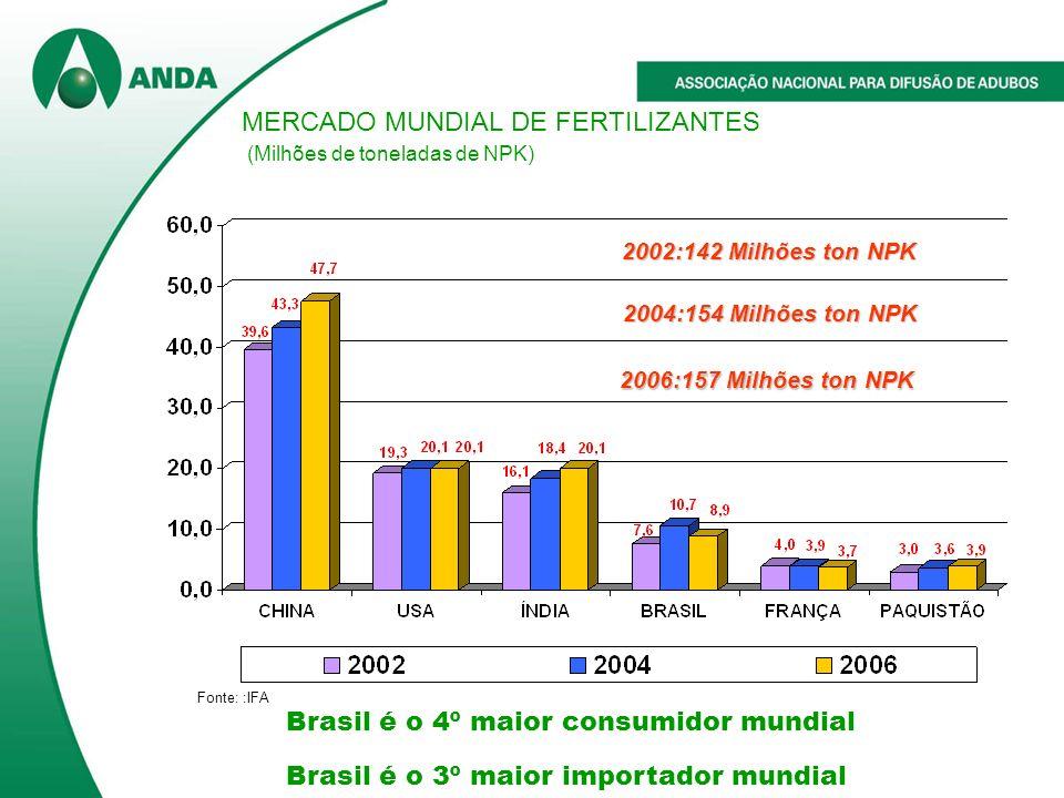 Fonte: :IFA MERCADO MUNDIAL DE FERTILIZANTES (Milhões de toneladas de NPK) Brasil é o 4º maior consumidor mundial Brasil é o 3º maior importador mundial 2002:142 Milhões ton NPK 2004:154 Milhões ton NPK 2006:157 Milhões ton NPK 2006:157 Milhões ton NPK