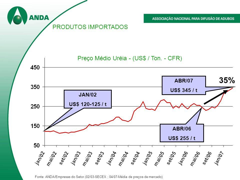 ABR/07 US$ 345 / t 35% ABR/06 US$ 255 / t JAN/02 US$ 120-125 / t Preço Médio Uréia - (US$ / Ton. - CFR) PRODUTOS IMPORTADOS Fonte: ANDA/Empresas do Se