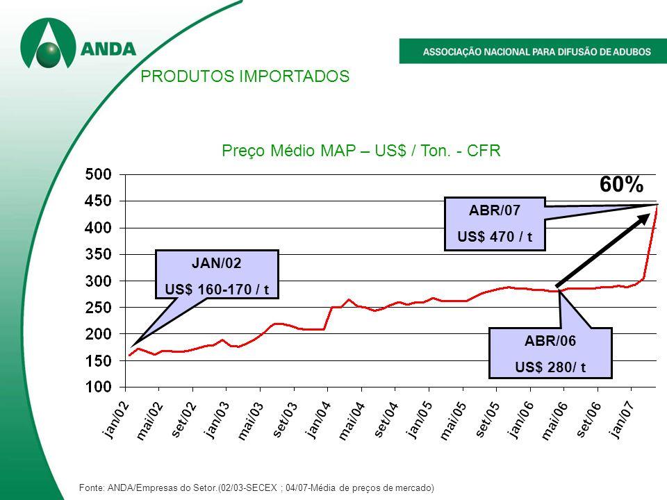 ABR/07 US$ 470 / t 60% ABR/06 US$ 280/ t JAN/02 US$ 160-170 / t Preço Médio MAP – US$ / Ton. - CFR PRODUTOS IMPORTADOS Fonte: ANDA/Empresas do Setor.(