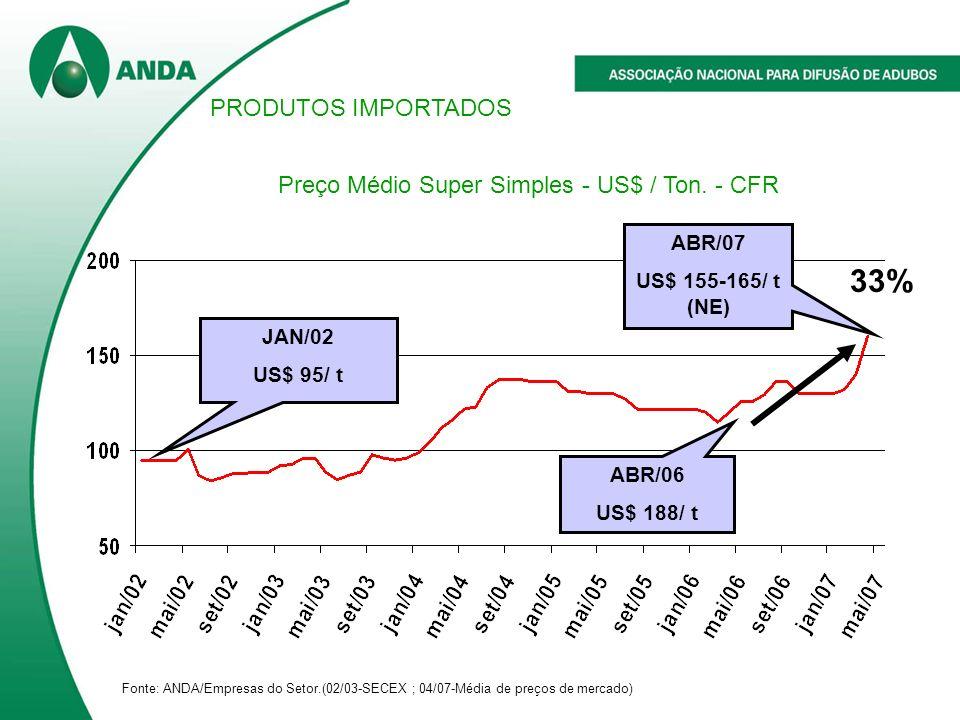 Preço Médio Super Simples - US$ / Ton. - CFR PRODUTOS IMPORTADOS ABR/07 US$ 155-165/ t (NE) 33% ABR/06 US$ 188/ t JAN/02 US$ 95/ t