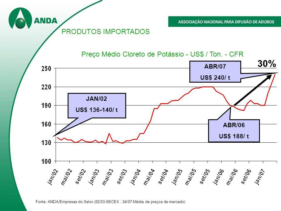 Fonte: ANDA/Empresas do Setor.(02/03-SECEX ; 04/07-Média de preços de mercado) ABR/07 US$ 240/ t 30% ABR/06 US$ 188/ t JAN/02 US$ 136-140/ t Preço Médio Cloreto de Potássio - US$ / Ton.