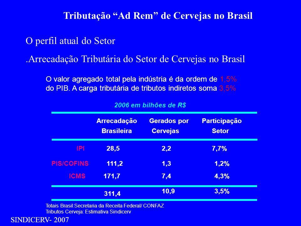 Tributação Ad Rem de Cervejas no Brasil SINDICERV- 2007 O perfil atual do Setor.Arrecadação Tributária do Setor de Cervejas no Brasil O valor agregado