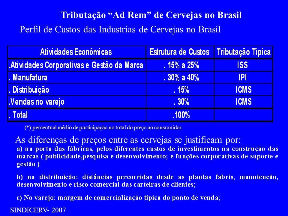 Tributação Ad Rem de Cervejas no Brasil SINDICERV- 2007 Perfil de Custos das Industrias de Cervejas no Brasil As diferenças de preços entre as cerveja