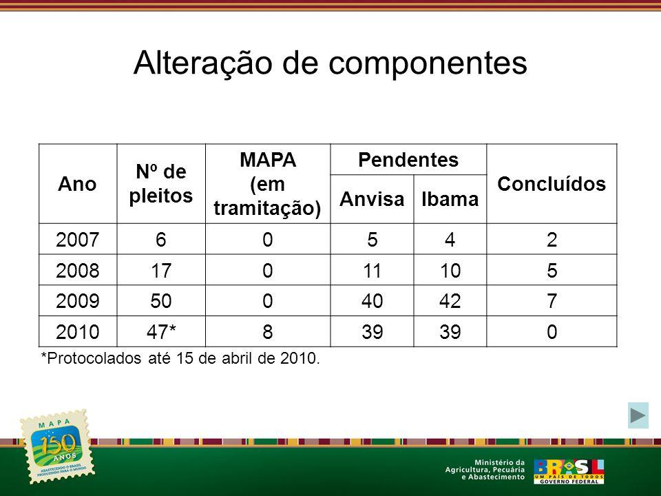 Alteração de componentes Ano Nº de pleitos MAPA (em tramitação) Pendentes Concluídos AnvisaIbama 200760542 200817011105 200950040427 201047*839 0 *Protocolados até 15 de abril de 2010.