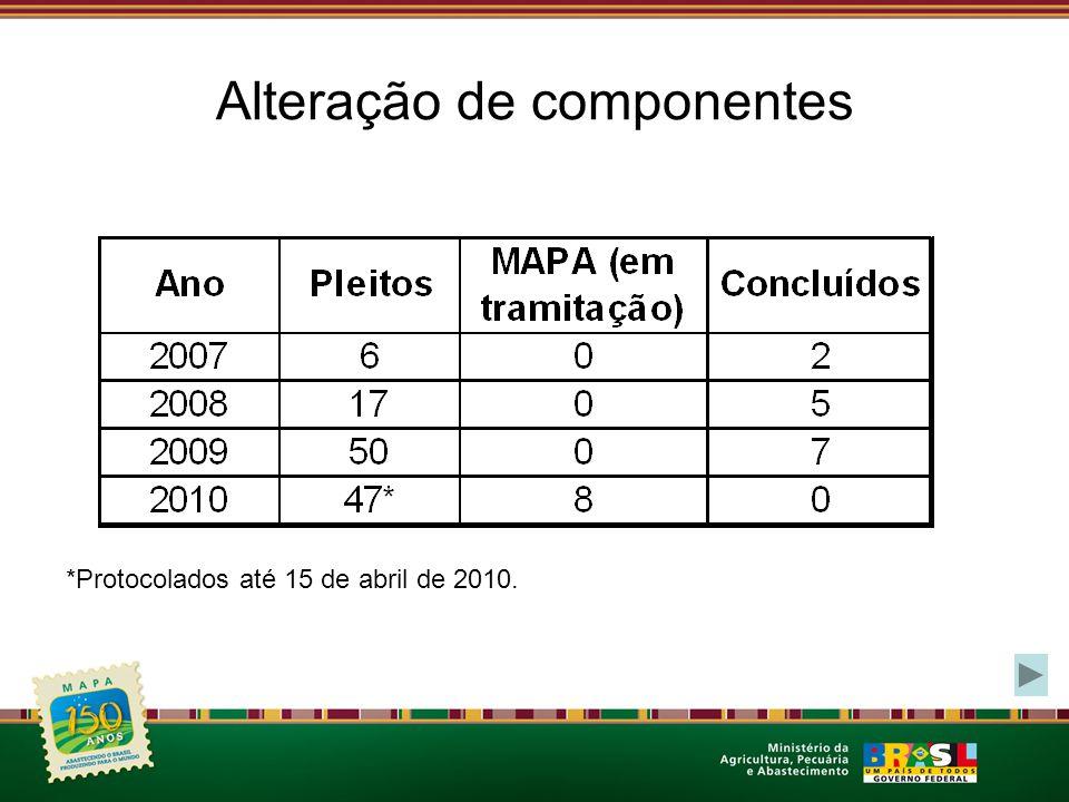 Alteração de componentes *Protocolados até 15 de abril de 2010.