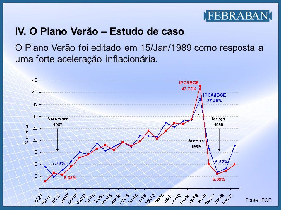 IV. O Plano Verão – Estudo de caso O Plano Verão foi editado em 15/Jan/1989 como resposta a uma forte aceleração inflacionária. Fonte: IBGE.