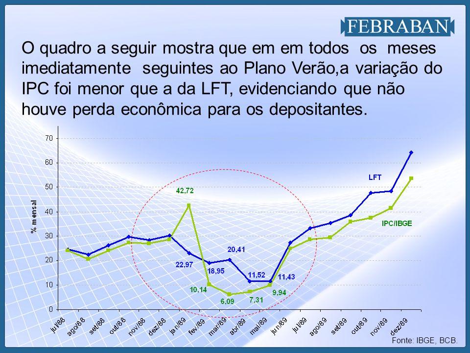 O quadro a seguir mostra que em em todos os meses imediatamente seguintes ao Plano Verão,a variação do IPC foi menor que a da LFT, evidenciando que nã
