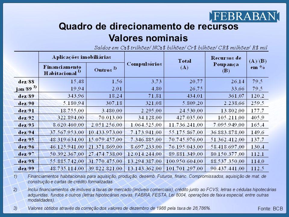 Quadro de direcionamento de recursos Valores nominais Fonte: BCB 1)Financiamentos habitacionais para aquisição, produção, desemb. Futuros, financ. Com