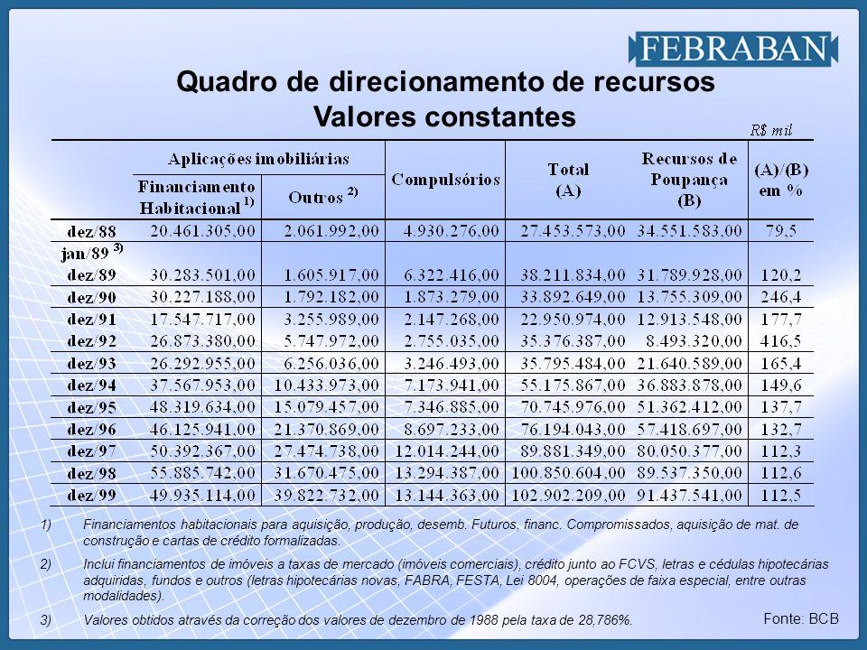 Quadro de direcionamento de recursos Valores constantes Fonte: BCB 1)Financiamentos habitacionais para aquisição, produção, desemb. Futuros, financ. C
