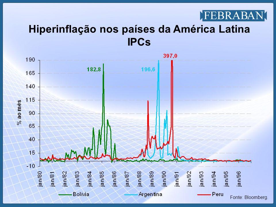 Hiperinflação nos países da América Latina IPCs Fonte: Bloomberg.
