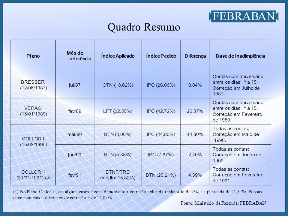 Quadro Resumo Plano Mês de referência Índice AplicadoÍndice PedidoDiferençaBase de Inadimplência BRESSER (12/06/1987) jul/87OTN (18,02%)IPC (26,06%)8,
