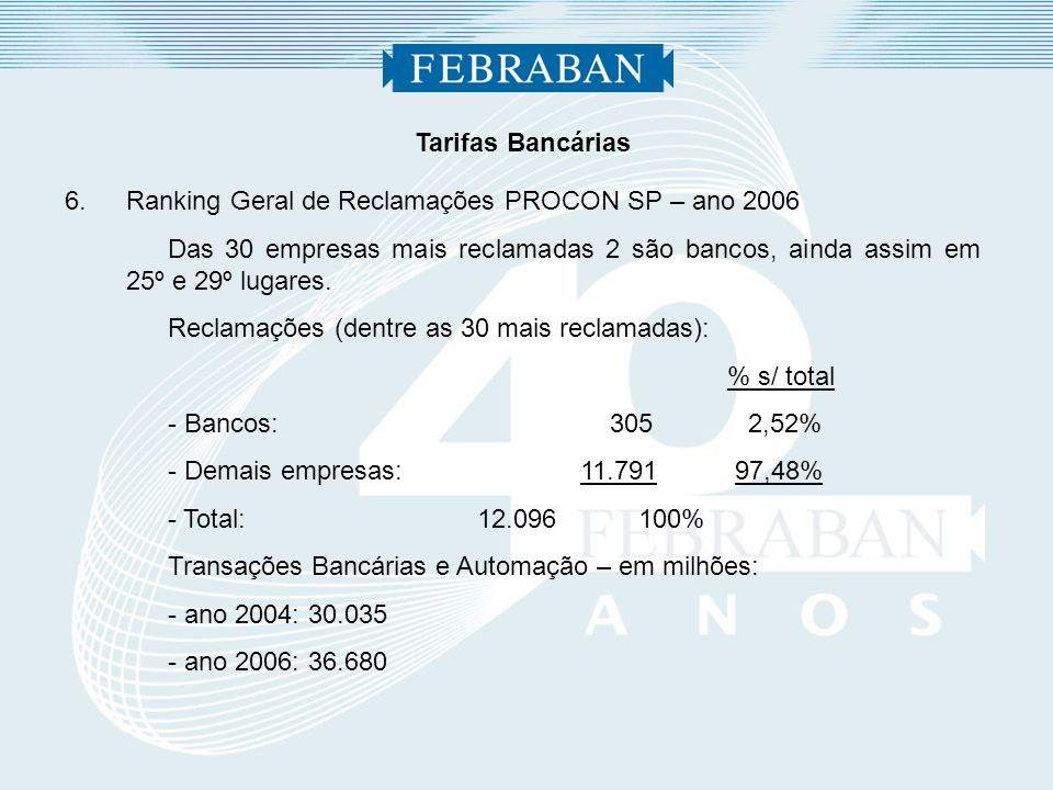Tarifas Bancárias 6.Ranking Geral de Reclamações PROCON SP – ano 2006 Das 30 empresas mais reclamadas 2 são bancos, ainda assim em 25º e 29º lugares.