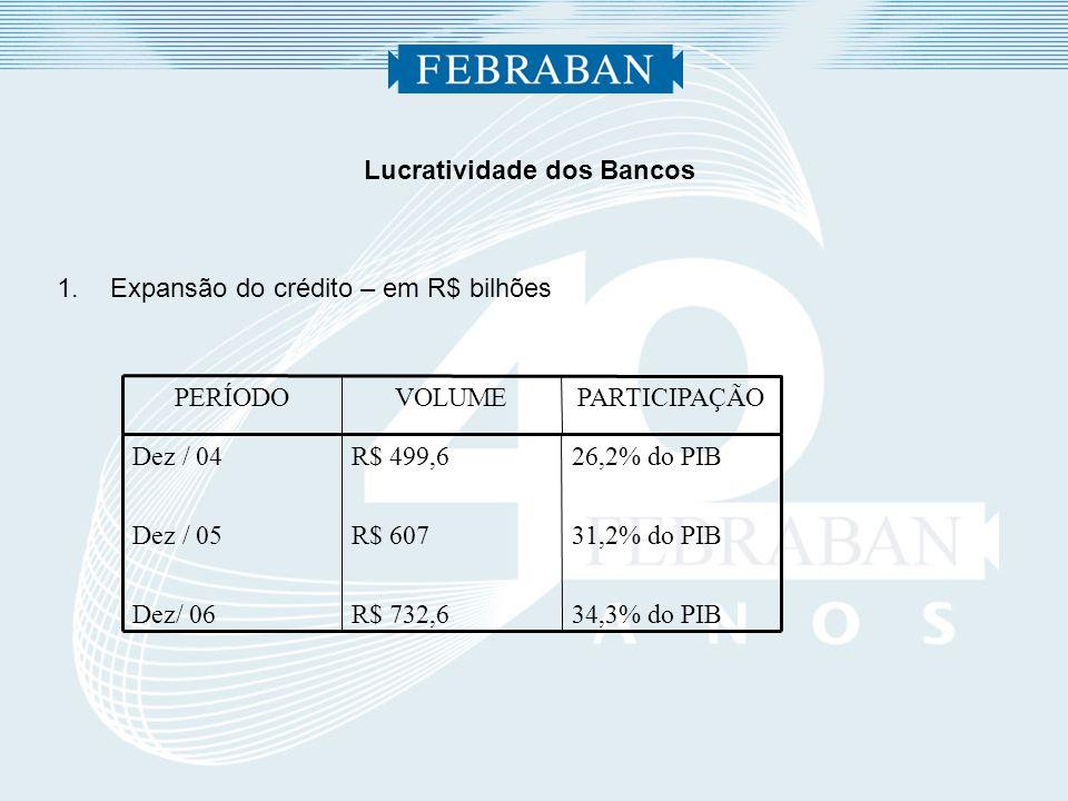 Lucratividade dos Bancos 1.Expansão da rede de atendimento e de produtos Ano – 2006 61.083 102,6 79 187 27,3 134.114 Ano – 2000 40.344 63,7 28 48 8,3 54.075 Variação % 51,41 61,07 182,14 289,58 228,92 148,01 Agências e Postos Contas Correntes (*) Cartões de Crédito (*) Cartões de Débito (*) Clientes com Internet Banking (*) Total de Dependências (*) em milhões